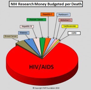 Fair_Foundation-pie-chart-NIH-Researech-Funding