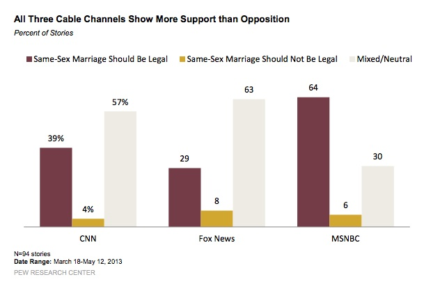 Pew-SSM-media-bias-cable-channels