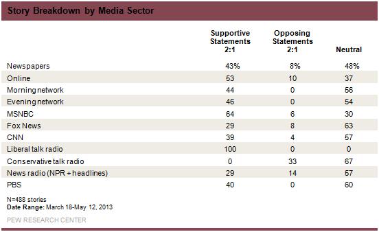 Pew_Breakdown_by_Media_Sector-PBS-Zero-Oppos-Stories
