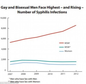 Syphilis-Daily-Mail-article-1-10-14