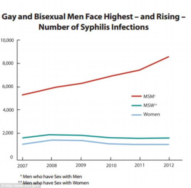 relative risks infection among bisexual males