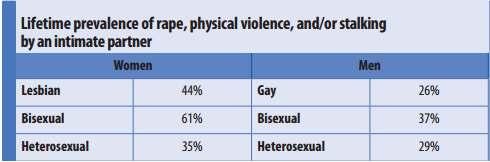 CDC-table-Intimate-Partner-VIolence