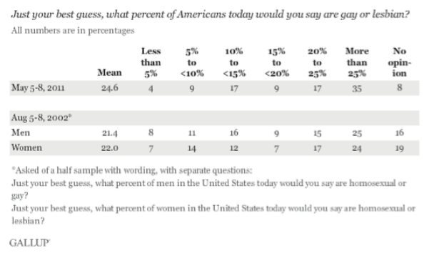 Gallup-poll-25-percent-of-America-gay-2