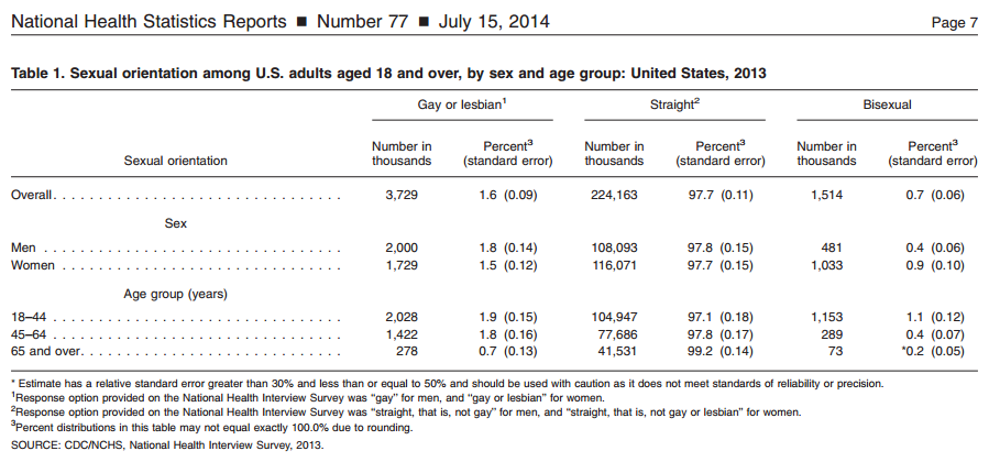 Gay_Population_NHIS_Table-2014