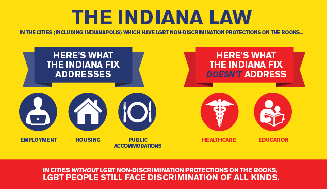 HRC_Indiana_Law_graphic