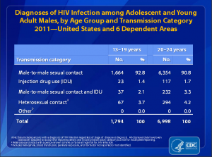 HIV-Young-Adult-Males-2011-CDC