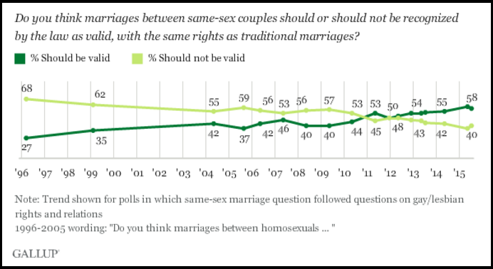 Gallup_Homosexual_Marriage_1996-2015