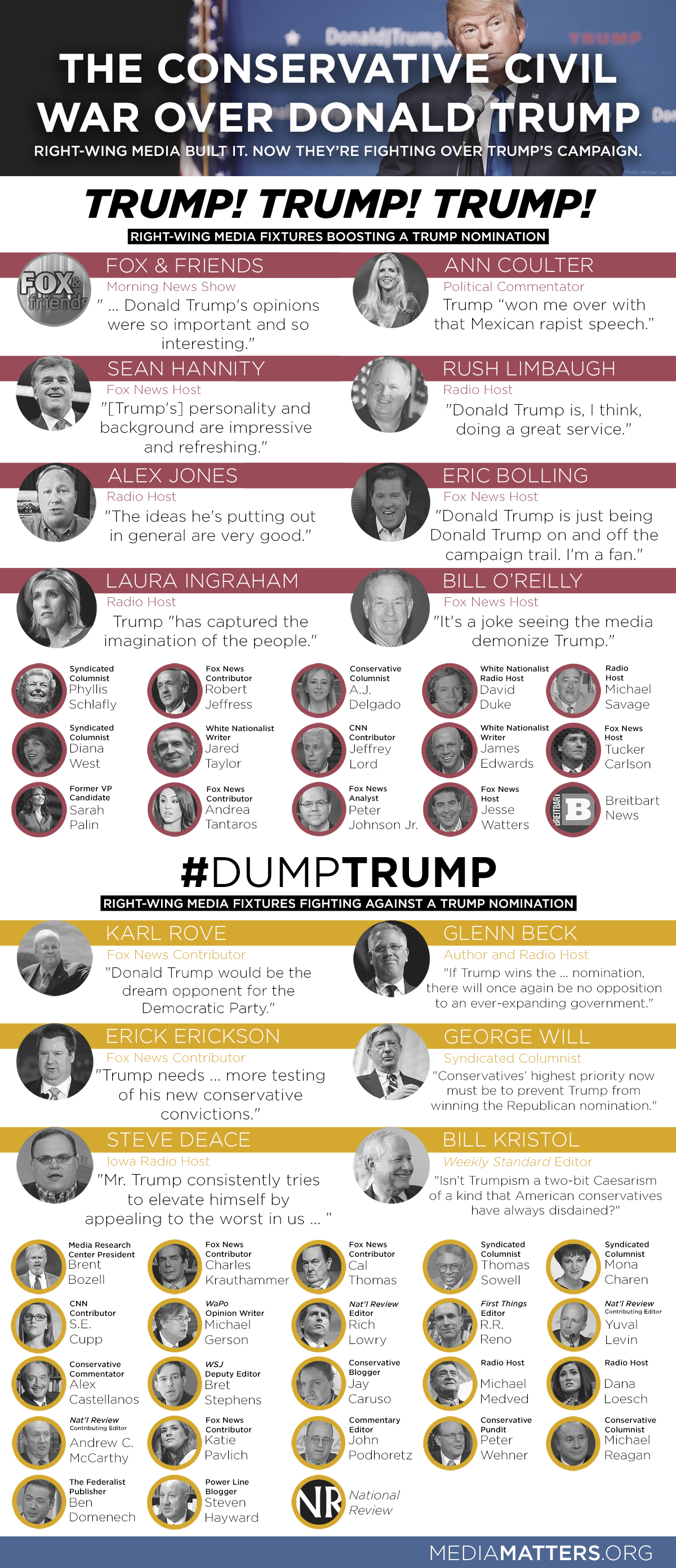 Media_Matters_Graphic_Conservative_Civil_War_Trump