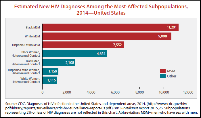 CDC_Graphic_MSM-HIV_August_2016